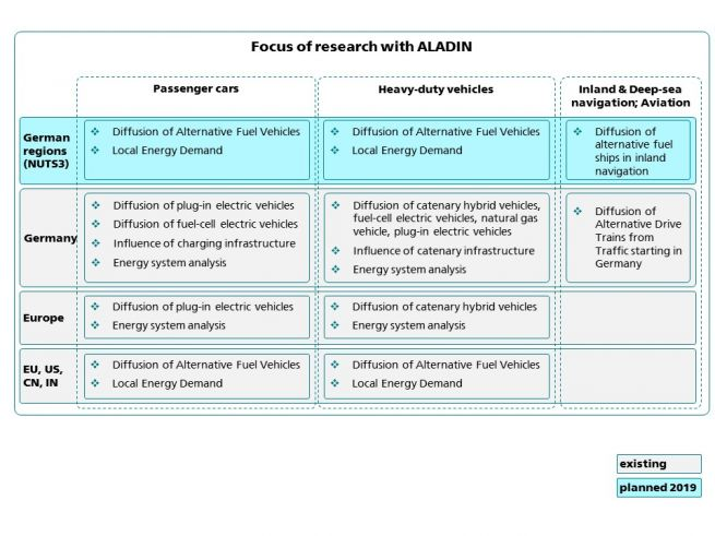 Focus of research with ALADIN